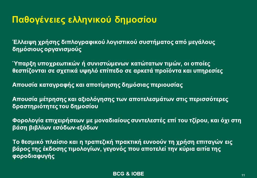 11 BCG & IOBE Παθογένειες ελληνικού δημοσίου Έλλειψη χρήσης διπλογραφικού λογιστικού συστήματος από μεγάλους δημόσιους οργανισμούς Ύπαρξη υποχρεωτικών ή συνιστώμενων κατώτατων τιμών, οι οποίες θεσπίζονται σε σχετικά υψηλό επίπεδο σε αρκετά προϊόντα και υπηρεσίες Απουσία καταγραφής και αποτίμησης δημόσιας περιουσίας Απουσία μέτρησης και αξιολόγησης των αποτελεσμάτων στις περισσότερες δραστηριότητες του δημοσίου Φορολογία επιχειρήσεων με μοναδιαίους συντελεστές επί του τζίρου, και όχι στη βάση βιβλίων εσόδων-εξόδων Το θεσμικό πλαίσιο και η τραπεζική πρακτική ευνοούν τη χρήση επιταγών εις βάρος της έκδοσης τιμολογίων, γεγονός που αποτελεί την κύρια αιτία της φοροδιαφυγής