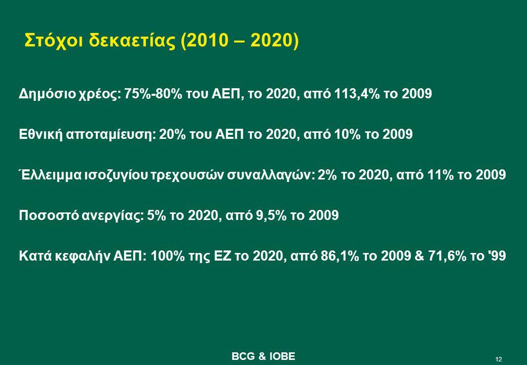 12 BCG & IOBE Στόχοι δεκαετίας (2010 – 2020) Δημόσιο χρέος: 75%-80% του ΑΕΠ, το 2020, από 113,4% το 2009 Εθνική αποταμίευση: 20% του ΑΕΠ το 2020, από 10% το 2009 Έλλειμμα ισοζυγίου τρεχουσών συναλλαγών: 2% το 2020, από 11% το 2009 Ποσοστό ανεργίας: 5% το 2020, από 9,5% το 2009 Κατά κεφαλήν ΑΕΠ: 100% της ΕΖ το 2020, από 86,1% το 2009 & 71,6% το 99