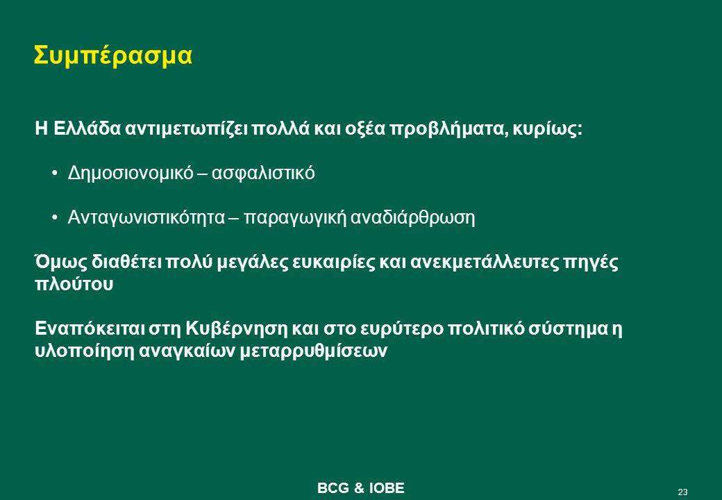 23 BCG & IOBE Συμπέρασμα Η Ελλάδα αντιμετωπίζει πολλά και οξέα προβλήματα, κυρίως: Δημοσιονομικό – ασφαλιστικό Ανταγωνιστικότητα – παραγωγική αναδιάρθρωση Όμως διαθέτει πολύ μεγάλες ευκαιρίες και ανεκμετάλλευτες πηγές πλούτου Εναπόκειται στη Κυβέρνηση και στο ευρύτερο πολιτικό σύστημα η υλοποίηση αναγκαίων μεταρρυθμίσεων