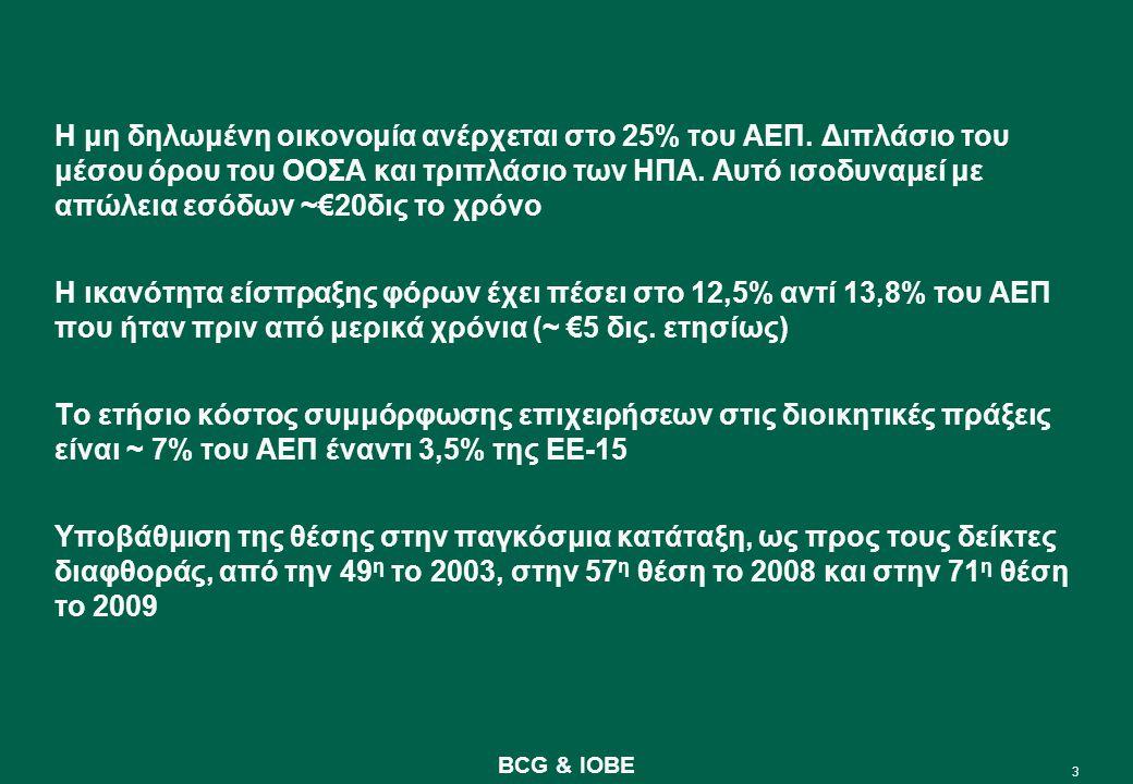 24 BCG & IOBE Προϋποθέσεις υλοποίησης ενός σοβαρού μεταρρυθμιστικού προγράμματος (Ι) 1.Eνα μακροχρόνιο και σταθερό πλάνο σε βάθος χρόνου, τουλάχιστον 10ετίας, και με σκοπό όχι την επόμενη πολιτική εκλογή, αλλά τη μεταρρύθμιση αυτή καθεαυτή 2.Kαθαρές και εμφανείς προτεραιότητες και παρακολούθηση με δείκτες απόδοσης και προόδου 3.Tον ορισμό υπευθύνων, για παράδειγμα μόνιμων υφυπουργών με θητεία, για κάθε δράση με μακροχρόνιο ορίζοντα 4.Tη δημιουργία ενός επιτελικού οργάνου σχεδιασμού και παρακολούθησης 5.Tην εκπόνηση λεπτομερούς στρατηγικής για τους επιμέρους τομείς της οικονομίας και της οργανωτικής δομής που απαιτείται για την υλοποίησής της