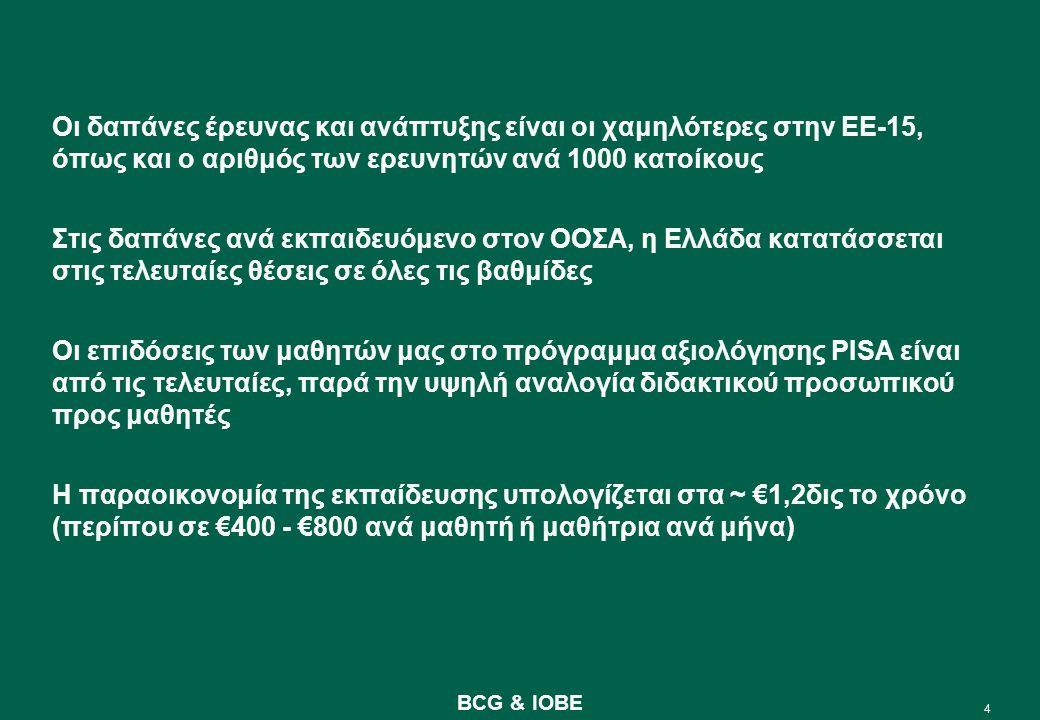 4 BCG & IOBE Οι δαπάνες έρευνας και ανάπτυξης είναι οι χαμηλότερες στην ΕΕ-15, όπως και ο αριθμός των ερευνητών ανά 1000 κατοίκους Στις δαπάνες ανά εκπαιδευόμενο στον ΟΟΣΑ, η Ελλάδα κατατάσσεται στις τελευταίες θέσεις σε όλες τις βαθμίδες Οι επιδόσεις των μαθητών μας στο πρόγραμμα αξιολόγησης PISA είναι από τις τελευταίες, παρά την υψηλή αναλογία διδακτικού προσωπικού προς μαθητές Η παραοικονομία της εκπαίδευσης υπολογίζεται στα ~ €1,2δις το χρόνο (περίπου σε €400 - €800 ανά μαθητή ή μαθήτρια ανά μήνα)