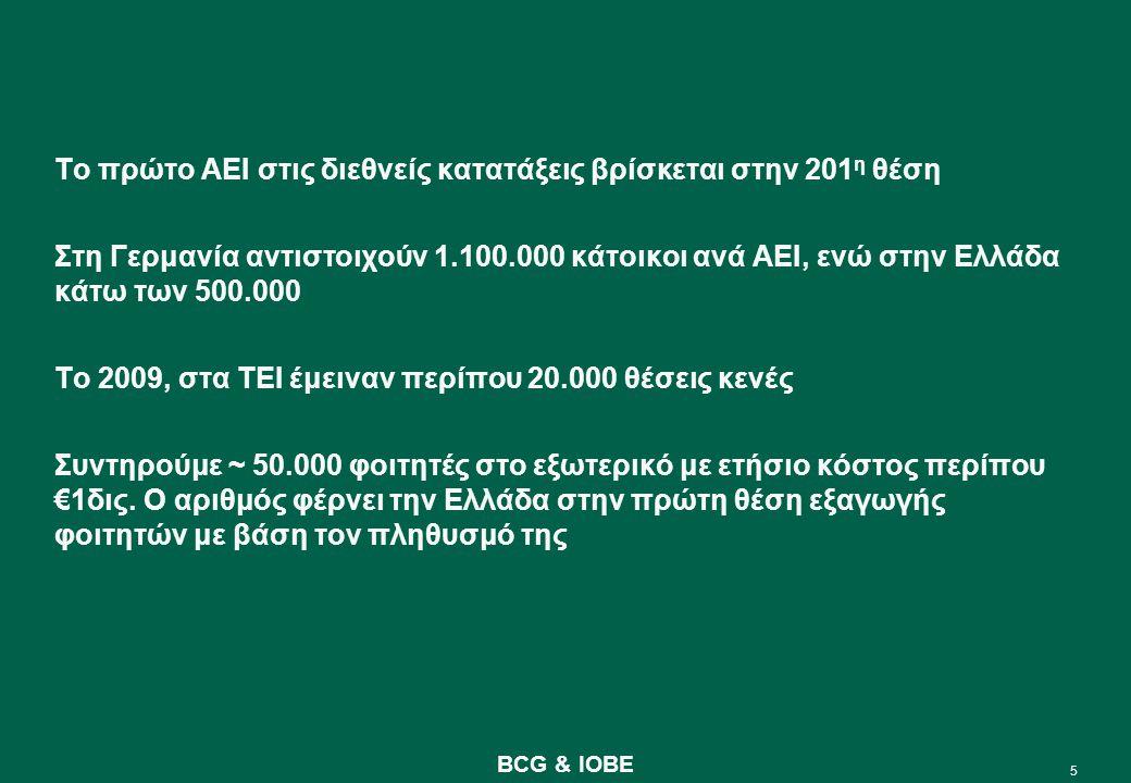 5 BCG & IOBE Το πρώτο AEI στις διεθνείς κατατάξεις βρίσκεται στην 201 η θέση Στη Γερμανία αντιστοιχούν 1.100.000 κάτοικοι ανά ΑΕΙ, ενώ στην Ελλάδα κάτω των 500.000 Το 2009, στα ΤΕΙ έμειναν περίπου 20.000 θέσεις κενές Συντηρούμε ~ 50.000 φοιτητές στο εξωτερικό με ετήσιο κόστος περίπου €1δις.