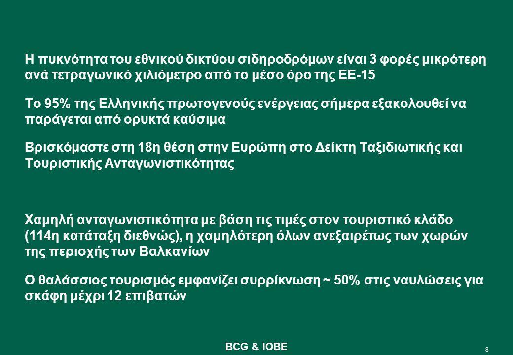 9 BCG & IOBE Χρειαζόμαστε ένα νέο ωστικό κύμα 1950 – 19801981 – 19931994 – 2007  2020 Καταπολέμηση φτώχιας και ένταξη στην ΕΟΚ Κοινωνική συνοχή και καταπολέμηση ανισοτήτων Πολιτική σύγκλισης και ΟΝΕ Μεταρρύθμιση και ολική επαναφορά