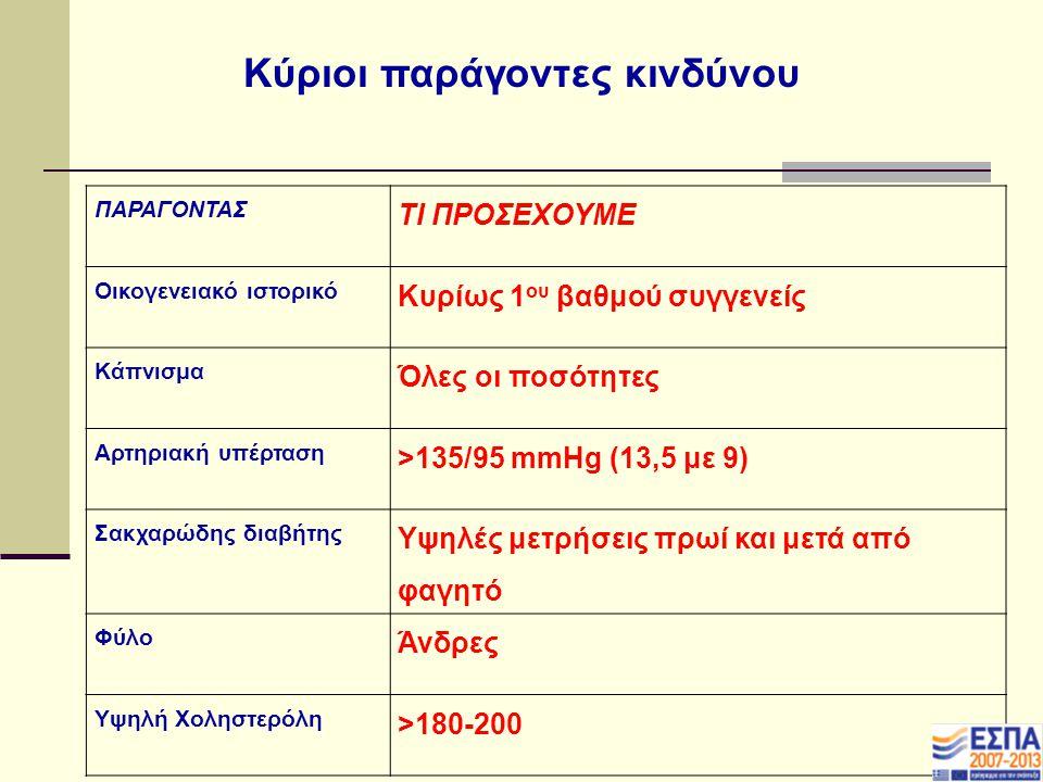 Κύριοι παράγοντες κινδύνου ΠΑΡΑΓΟΝΤΑΣ ΤΙ ΠΡΟΣΕΧΟΥΜΕ Οικογενειακό ιστορικό Κυρίως 1 ου βαθμού συγγενείς Κάπνισμα Όλες οι ποσότητες Αρτηριακή υπέρταση >135/95 mmHg (13,5 με 9) Σακχαρώδης διαβήτης Υψηλές μετρήσεις πρωί και μετά από φαγητό Φύλο Άνδρες Υψηλή Χοληστερόλη >180-200