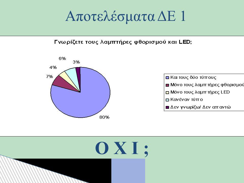 Ο Χ Ι ; Αποτελέσματα ΔΕ 1