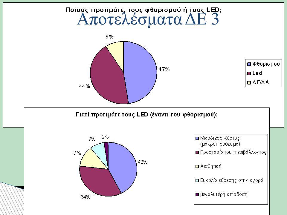 Αποτελέσματα ΔΕ 3