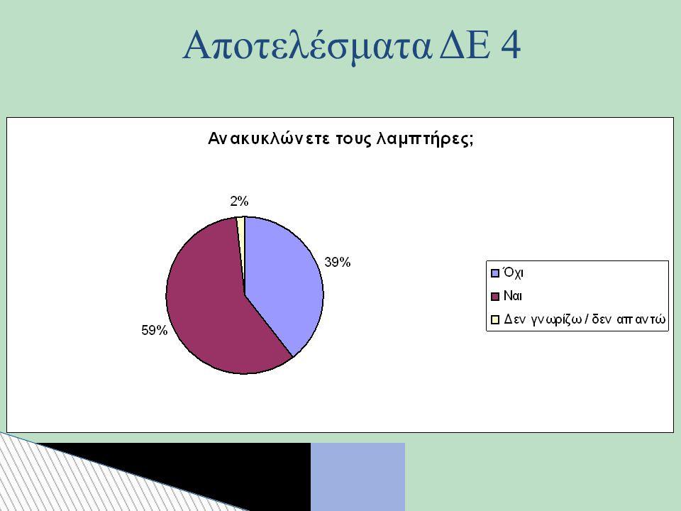 Αποτελέσματα ΔΕ 4