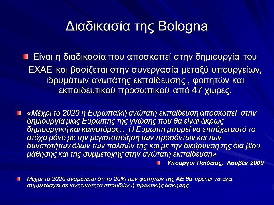 ΕΥΡΩΠΑΙΚΟΣ ΧΩΡΟΣ ΑΝΩΤΑΤΗΣ ΕΚΠΑΙΔΕΥΣΗΣ (ΕΧΑΕ) Διαδικασία της Bologna Στόχος : Μέγιστη δυνατή σύγκλιση εθνικών συστημάτων ανώτατης εκπαίδευσης με σκοπό την δυνατότητα επικοινωνίας.