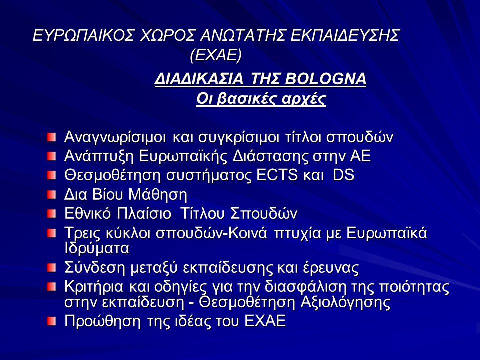 ΕΥΡΩΠΑΙΚΟΣ ΧΩΡΟΣ ΑΝΩΤΑΤΗΣ ΕΚΠΑΙΔΕΥΣΗΣ (ΕΧΑΕ) ΔΙΑΔΙΚΑΣΙΑ ΤΗΣ BOLOGNA Οι βασικές αρχές Αναγνωρίσιμοι και συγκρίσιμοι τίτλοι σπουδών Ανάπτυξη Ευρωπαϊκής