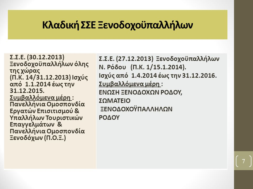 Κλαδική ΣΣΕ Ξενοδοχοϋπαλλήλων 7 Σ.Σ.Ε. (30.12.2013) Ξενοδοχοϋπαλλήλων όλης της χώρας (Π.Κ. 14/31.12.2013) Ισχύς από 1.1.2014 έως την 31.12.2015. Συμβα