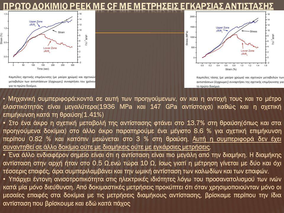Μηχανική συμπεριφορά:κοντά σε αυτή των προηγούμενων, αν και η αντοχή τους και το μέτρο ελαστικότητάς είναι μεγαλύτερα(1936 MPa και 147 GPa αντίστοιχα) καθώς και η σχετική επιμήκυνση κατά τη θραύση(1.41%) Στο ένα άκρο η σχετική μεταβολή της αντίστασης φτάνει στο 13.7% στη θραύση(όπως και στα προηγούμενα δοκίμια) στο άλλο άκρο παρατηρούμε ένα μέγιστο 8.6 % για σχετική επιμήκυνση περίπου 0.82 % και κατόπιν μειώνεται στο 3 % στη θραύση.