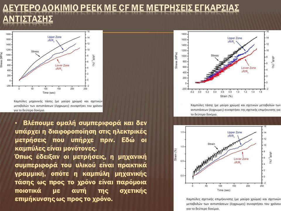 Βλέπουμε ομαλή συμπεριφορά και δεν υπάρχει η διαφοροποίηση στις ηλεκτρικές μετρήσεις που υπήρχε πριν. Εδώ οι καμπύλες είναι μονότονες. Όπως έδειξαν οι