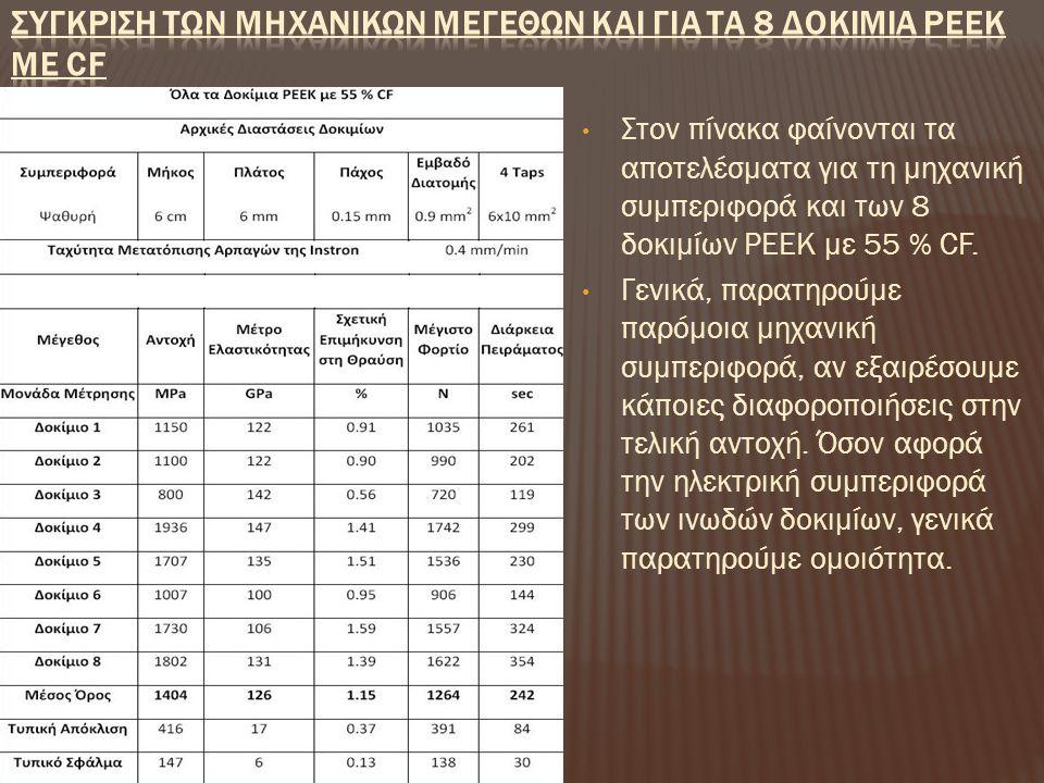 Στον πίνακα φαίνονται τα αποτελέσματα για τη μηχανική συμπεριφορά και των 8 δοκιμίων PEEK με 55 % CF. Γενικά, παρατηρούμε παρόμοια μηχανική συμπεριφορ