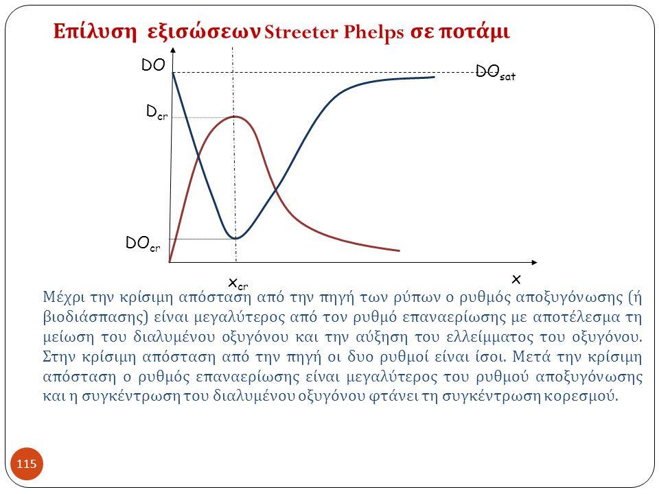 115 Επίλυση εξισώσεων Streeter Phelps σε ποτάμι x x cr D cr DO cr DO sat DO Μέχρι την κρίσιμη απόσταση από την πηγή των ρύπων ο ρυθμός αποξυγόνωσης ( ή βιοδιάσπασης ) είναι μεγαλύτερος από τον ρυθμό επαναερίωσης με αποτέλεσμα τη μείωση του διαλυμένου οξυγόνου και την αύξηση του ελλείμματος του οξυγόνου.
