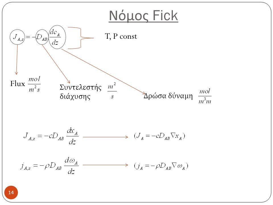 Νόμος Fick 14 Flux Συντελεστής διάχυσης Δρώσα δύναμη T, P const