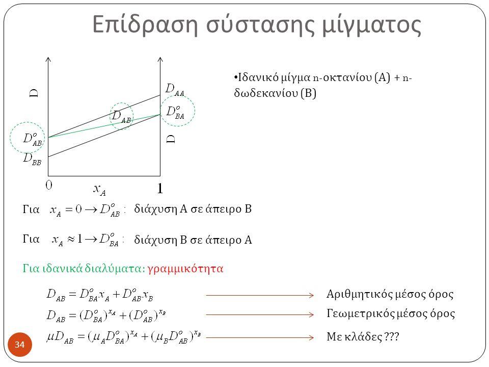 Επίδραση σύστασης μίγματος 34 D D Ιδανικό μίγμα n- οκτανίου ( Α ) + n- δωδεκανίου ( Β ) Για Για ιδανικά διαλύματα : γραμμικότητα διάχυση Α σε άπειρο Β διάχυση Β σε άπειρο Α Αριθμητικός μέσος όρος Γεωμετρικός μέσος όρος Με κλάδες ???