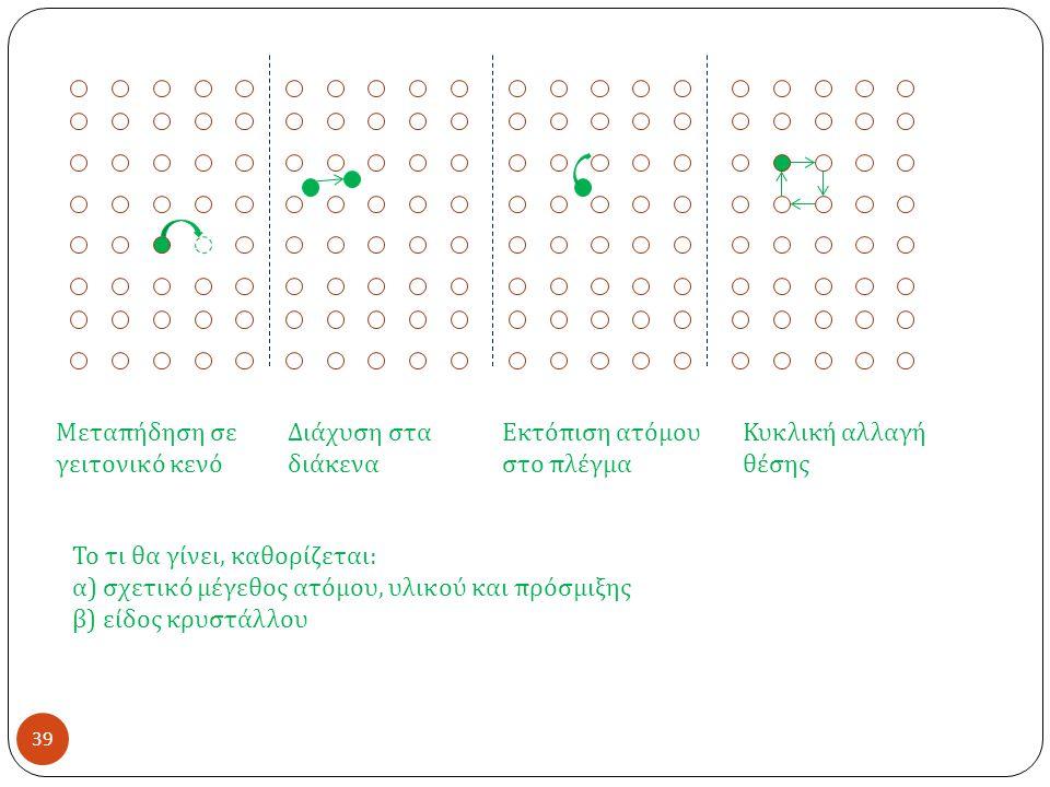 39 Μεταπήδηση σε γειτονικό κενό Διάχυση στα διάκενα Εκτόπιση ατόμου στο πλέγμα Κυκλική αλλαγή θέσης Το τι θα γίνει, καθορίζεται : α ) σχετικό μέγεθος ατόμου, υλικού και πρόσμιξης β ) είδος κρυστάλλου