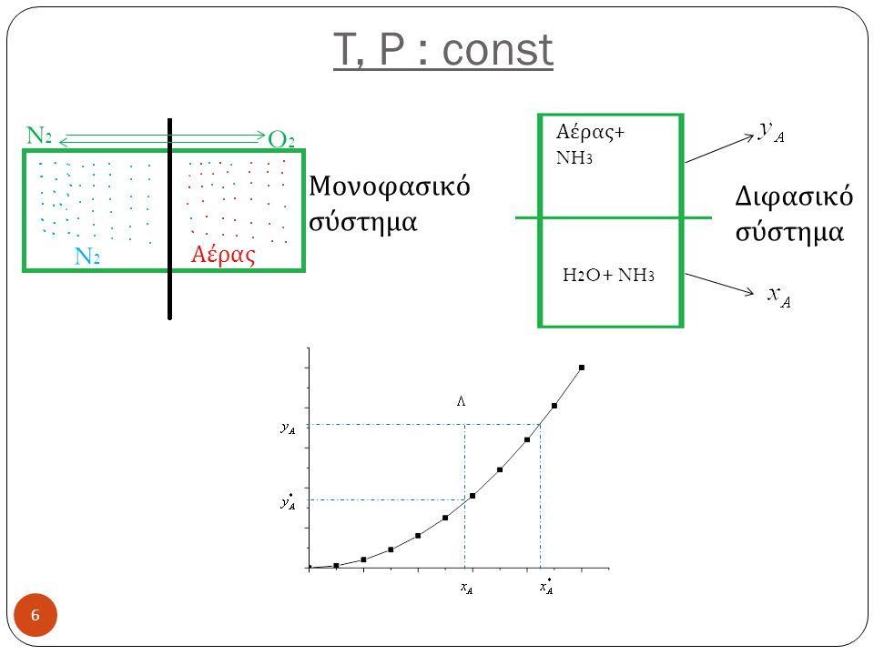 T, P : const 6 N2N2 Αέρας N2N2 O2O2 Μονοφασικό σύστημα Αέρας + NH 3 H 2 O+ NH 3 Διφασικό σύστημα