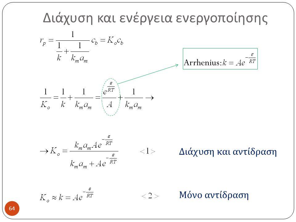 Διάχυση και ενέργεια ενεργοποίησης 64 Arrhenius: Διάχυση και αντίδραση Μόνο αντίδραση
