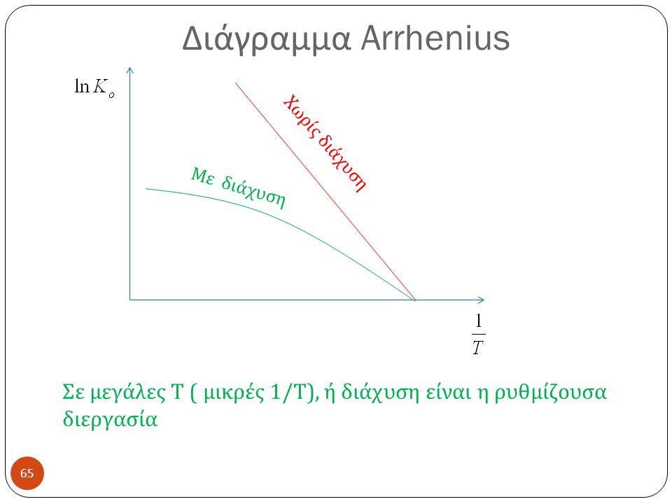 Διάγραμμα Arrhenius 65 Χωρίς διάχυση Με διάχυση Σε μεγάλες Τ ( μικρές 1/ Τ ), ή διάχυση είναι η ρυθμίζουσα διεργασία