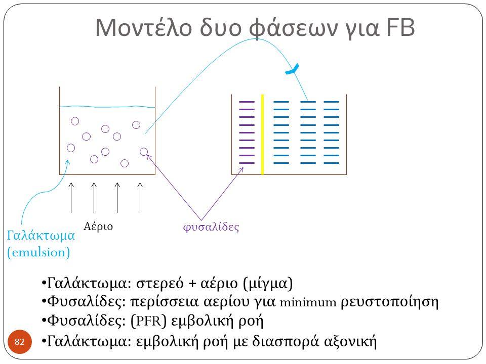 Μοντέλο δυο φάσεων για FB 82 Αέριο φυσαλίδες Γαλάκτωμα ( emulsion ) Γαλάκτωμα : στερεό + αέριο ( μίγμα ) Φυσαλίδες : περίσσεια αερίου για minimum ρευστοποίηση Φυσαλίδες : (PFR) εμβολική ροή Γαλάκτωμα : εμβολική ροή με διασπορά αξονική