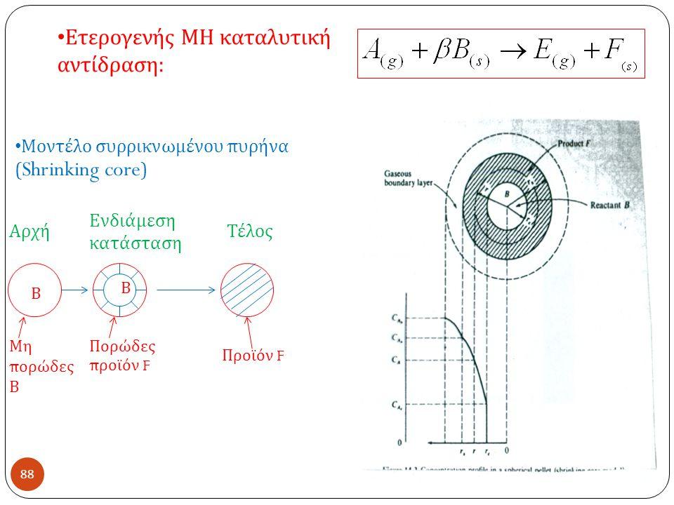 88 Ετερογενής ΜΗ καταλυτική αντίδραση : Μοντέλο συρρικνωμένου πυρήνα ( Shrinking core ) Αρχή Ενδιάμεση κατάσταση Τέλος Β Β Μη πορώδες Β Πορώδες προϊόν F Προϊόν F