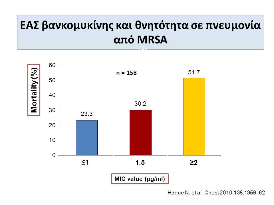 Haque N, et al. Chest 2010;138:1356–62 ΕΑΣ βανκομυκίνης και θνητότητα σε πνευμονία από MRSA MIC value (  g/ml) Mortality (%) n = 158 23.3 30.2 51.7P=