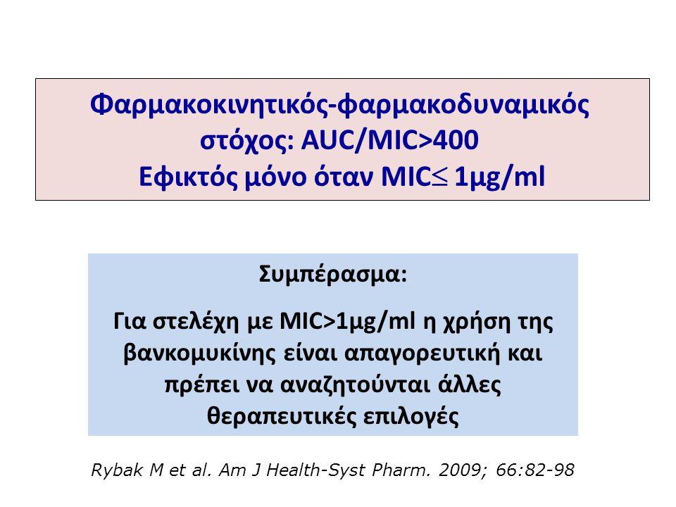 Συμπέρασμα: Για στελέχη με MIC>1μg/ml η χρήση της βανκομυκίνης είναι απαγορευτική και πρέπει να αναζητούνται άλλες θεραπευτικές επιλογές Φαρμακοκινητι