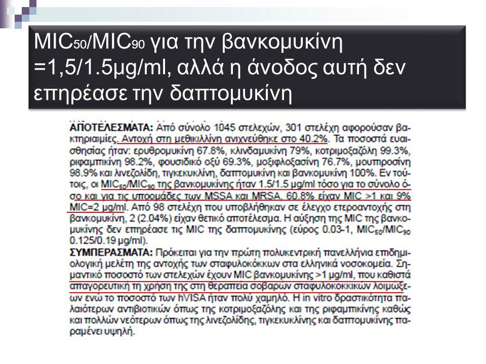 MIC 50 / MIC 90 για την βανκομυκίνη =1,5/1.5μg/ml, αλλά η άνοδος αυτή δεν επηρέασε την δαπτομυκίνη
