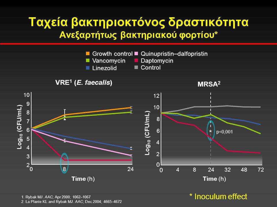 Ταχεία βακτηριοκτόνος δραστικότητα Ανεξαρτήτως βακτηριακού φορτίου* 0 4872 VRE 1 (E. faecalis) MRSA 2 482432 Log 10 (CFU/mL) 12 4 2 6 8 10 0 * p<0,001