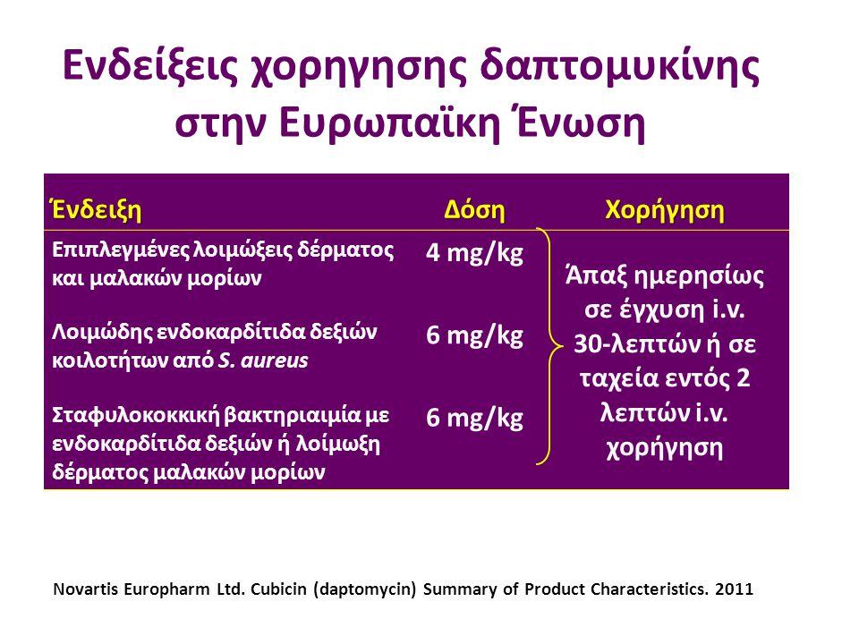 Ενδείξεις χορηγησης δαπτομυκίνης στην Ευρωπαϊκη Ένωση ΈνδειξηΔόσηΧορήγηση Επιπλεγμένες λοιμώξεις δέρματος και μαλακών μορίων 4 mg/kg Άπαξ ημερησίως σε