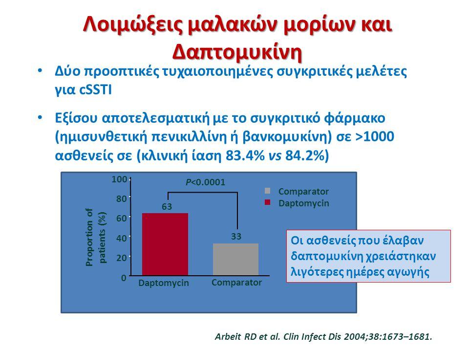 Δύο προοπτικές τυχαιοποιημένες συγκριτικές μελέτες για cSSTI Εξίσου αποτελεσματική με το συγκριτικό φάρμακο (ημισυνθετική πενικιλλίνη ή βανκομυκίνη) σ