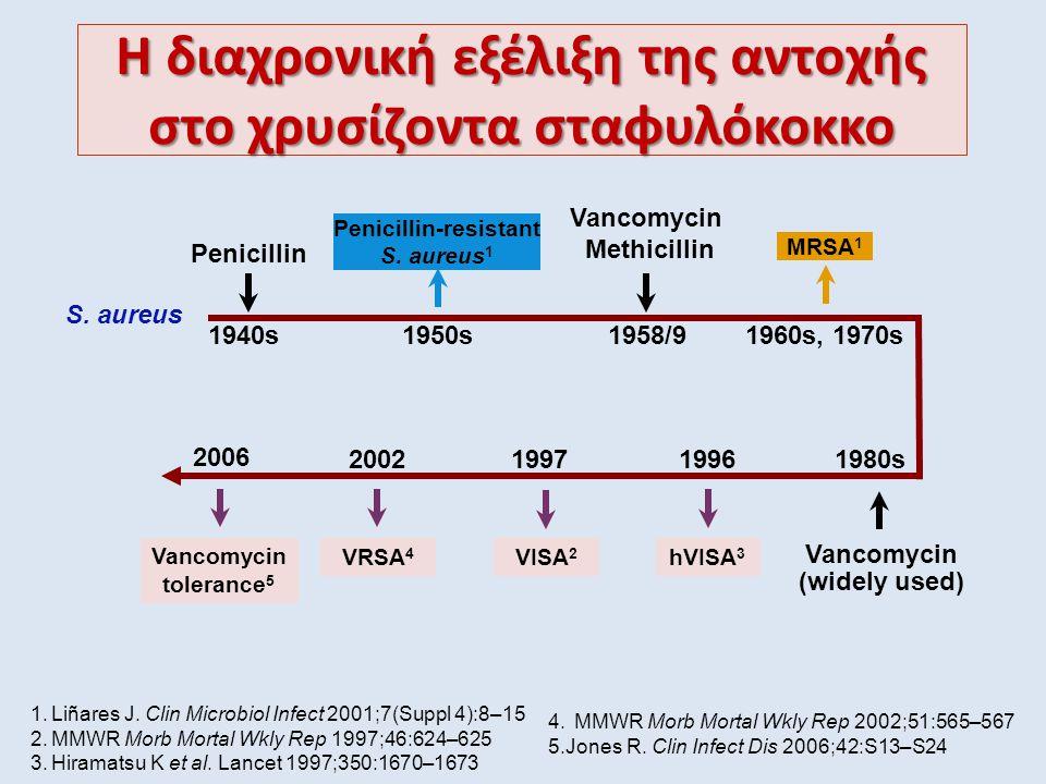 Η διαχρονική εξέλιξη της αντοχής στο χρυσίζοντα σταφυλόκοκκο S. aureus Penicillin 1940s Penicillin-resistant S. aureus 1 Vancomycin Methicillin 1958/9