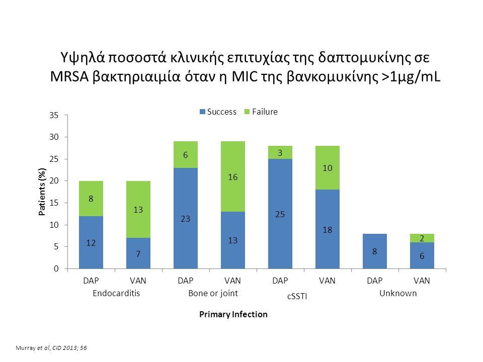 Υψηλά ποσοστά κλινικής επιτυχίας της δαπτομυκίνης σε MRSA βακτηριαιμία όταν η MIC της βανκομυκίνης >1μg/mL Murray et al, CID 2013; 56