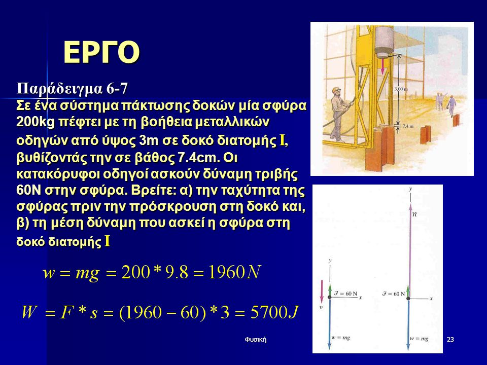Φυσική23 ΕΡΓΟ Παράδειγμα 6-7 Σε ένα σύστημα πάκτωσης δοκών μία σφύρα 200kg πέφτει με τη βοήθεια μεταλλικών οδηγών από ύψος 3m σε δοκό διατομής Ι, βυθίζοντάς την σε βάθος 7.4cm.