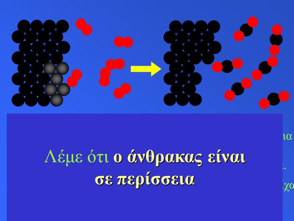  1 άτομο άνθρακα συνδέεται με 2 άτομα οξυγόνου για να σχηματίσουν 1 μόριο διοξειδίου του άνθρακα.