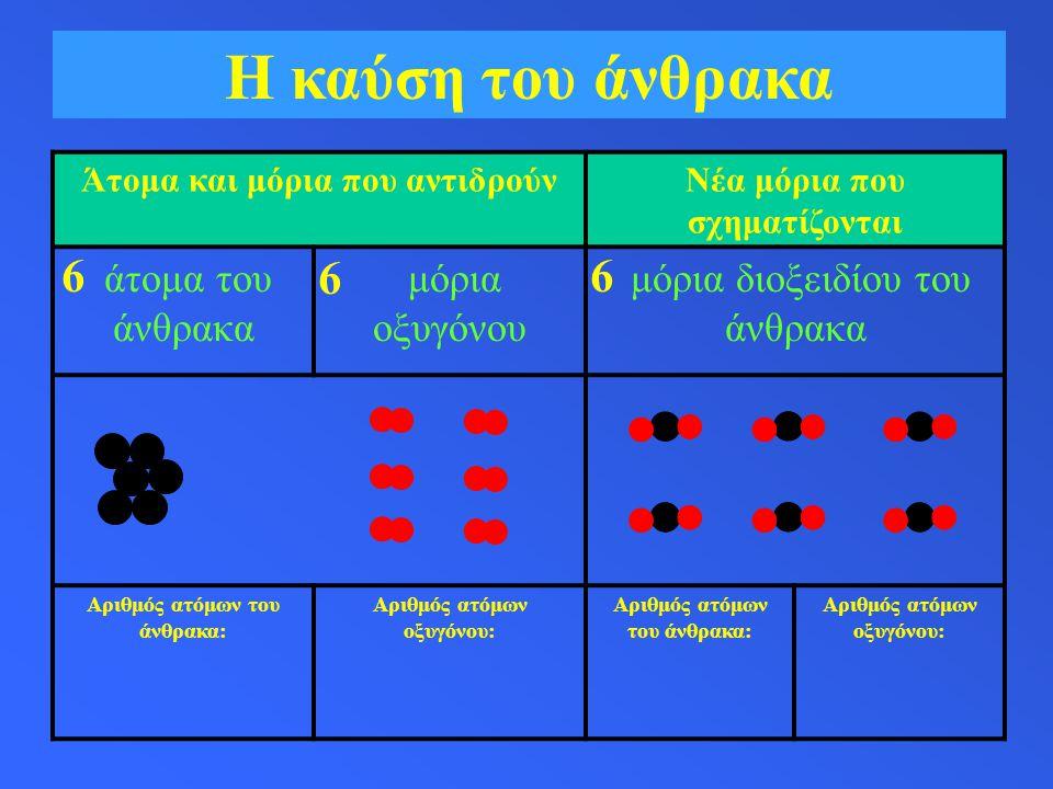 Η καύση του άνθρακα Άτομα και μόρια που αντιδρούνΝέα μόρια που σχηματίζονται άτομα του άνθρακα μόρια οξυγόνου μόρια διοξειδίου του άνθρακα Αριθμός ατόμων του άνθρακα: Αριθμός ατόμων οξυγόνου: Αριθμός ατόμων του άνθρακα: Αριθμός ατόμων οξυγόνου: 6 6 6