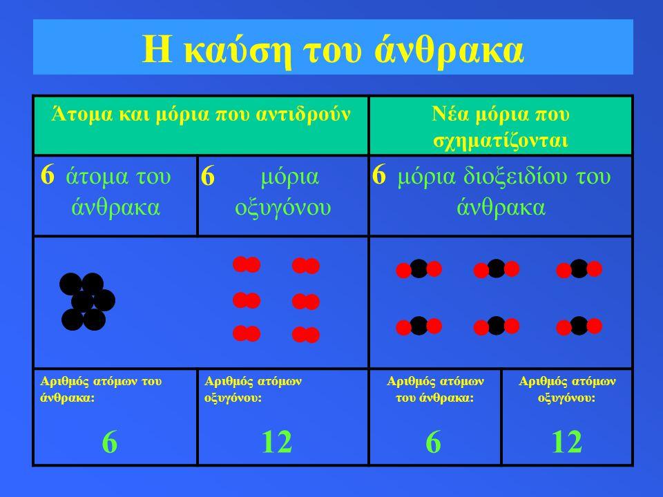 Η καύση του άνθρακα Άτομα και μόρια που αντιδρούνΝέα μόρια που σχηματίζονται άτομα του άνθρακα μόρια οξυγόνου μόρια διοξειδίου του άνθρακα Αριθμός ατόμων του άνθρακα: Αριθμός ατόμων οξυγόνου: Αριθμός ατόμων του άνθρακα: Αριθμός ατόμων οξυγόνου: 6 6 6 6126