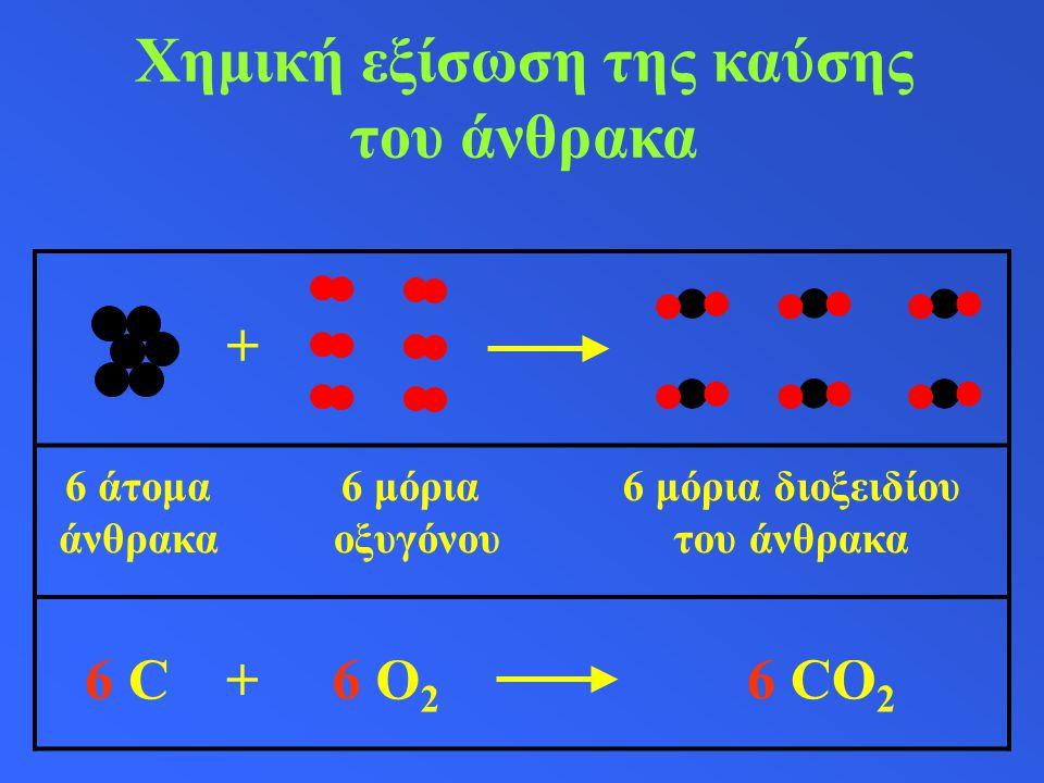 Χημική εξίσωση της καύσης του άνθρακα 6 άτομα άνθρακα 6 μόρια οξυγόνου 6 μόρια διοξειδίου του άνθρακα 6 C6 O 2 + 6 CO 2 +
