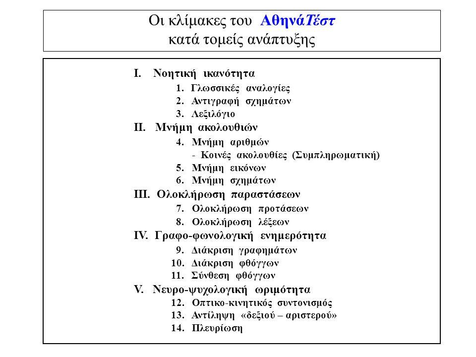 Οι κλίμακες του ΑθηνάΤέστ κατά τομείς ανάπτυξης Ι. Νοητική ικανότητα 1. Γλωσσικές αναλογίες 2. Αντιγραφή σχημάτων 3. Λεξιλόγιο ΙΙ. Μνήμη ακολουθιών 4.