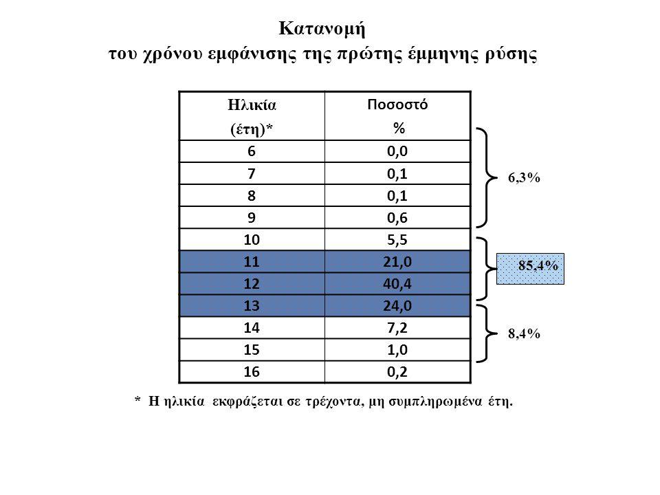 Κατανομή του χρόνου εμφάνισης της πρώτης έμμηνης ρύσης Ηλικία (έτη)* Ποσοστό % 60,0 70,1 8 90,6 105,5 1121,0 1240,4 1324,0 147,2 151,0 160,2 * Η ηλικί