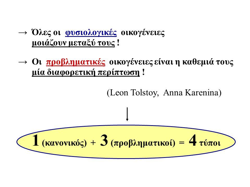 → Όλες οι φυσιολογικές οικογένειες μοιάζουν μεταξύ τους ! → Οι προβληματικές οικογένειες είναι η καθεμιά τους μία διαφορετική περίπτωση ! (Leon Tolsto