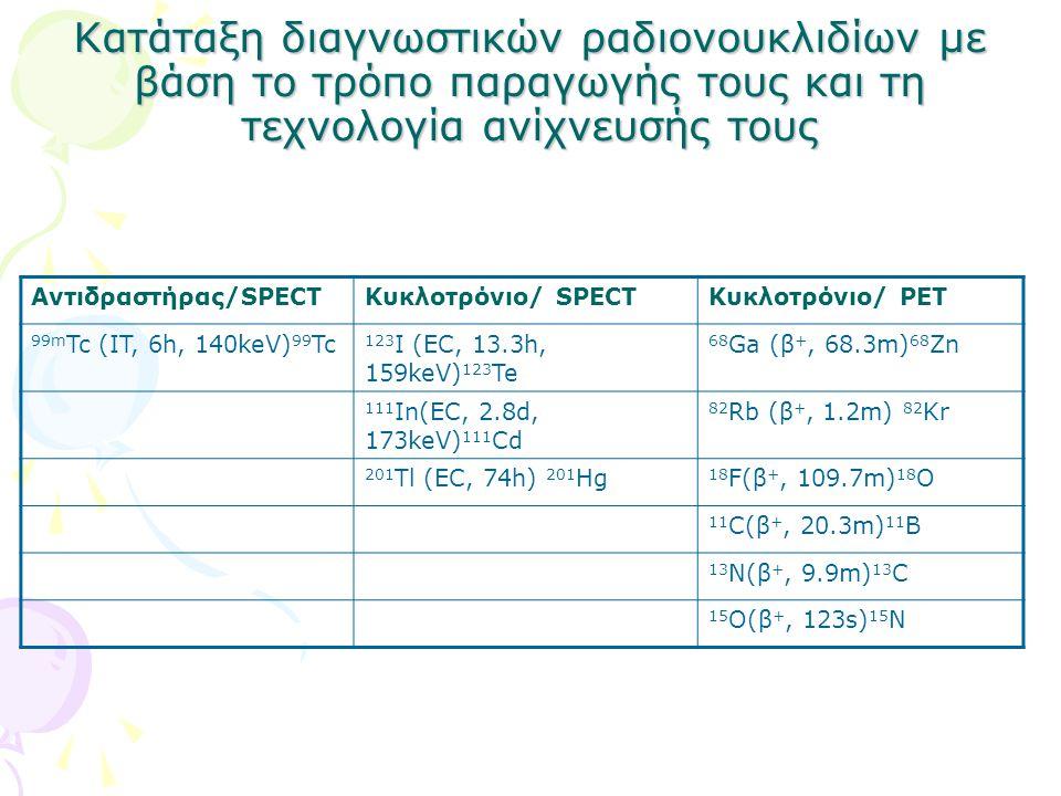 Κατάταξη διαγνωστικών ραδιονουκλιδίων με βάση το τρόπο παραγωγής τους και τη τεχνολογία ανίχνευσής τους Αντιδραστήρας/SPECTΚυκλοτρόνιο/ SPECTKυκλοτρόνιο/ PET 99m Tc (IT, 6h, 140keV) 99 Tc 123 I (EC, 13.3h, 159keV) 123 Te 68 Ga (β +, 68.3m) 68 Zn 111 In(EC, 2.8d, 173keV) 111 Cd 82 Rb (β +, 1.2m) 82 Kr 201 Tl (EC, 74h) 201 Hg 18 F(β +, 109.7m) 18 O 11 C(β +, 20.3m) 11 B 13 N(β +, 9.9m) 13 C 15 O(β +, 123s) 15 N