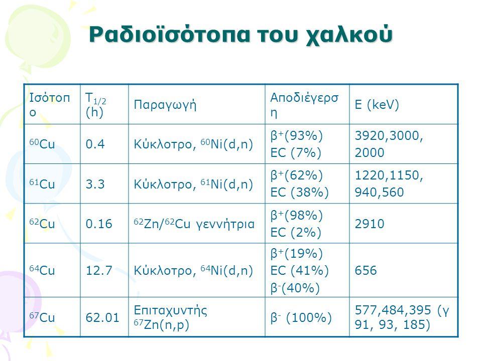 Ραδιοϊσότοπα του χαλκού Ισότοπ ο T 1/2 (h) Παραγωγή Αποδιέγερσ η Ε (keV) 60 Cu0.4Κύκλοτρο, 60 Ni(d,n) β + (93%) EC (7%) 3920,3000, 2000 61 Cu3.3Κύκλοτ