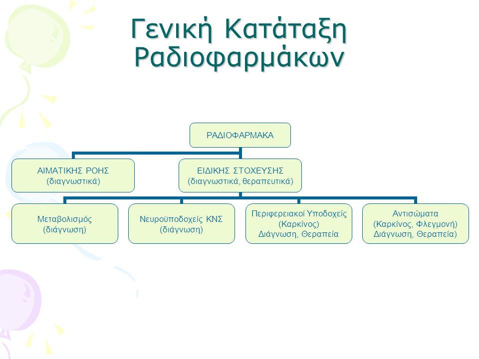 Γενική Κατάταξη Ραδιοφαρμάκων ΡΑΔΙΟΦΑΡΜΑΚΑ ΑΙΜΑΤΙΚΗΣ ΡΟΗΣ (διαγνωστικά) ΕΙΔΙΚΗΣ ΣΤΟΧΕΥΣΗΣ (διαγνωστικά, θεραπευτικά) Mεταβολισμός (διάγνωση) Νευροϋποδοχείς ΚΝΣ (διάγνωση) Περιφερειακοί Υποδοχείς (Καρκίνος) Διάγνωση, Θεραπεία Αντισώματα (Καρκίνος, Φλεγμονή) Διάγνωση, Θεραπεία)