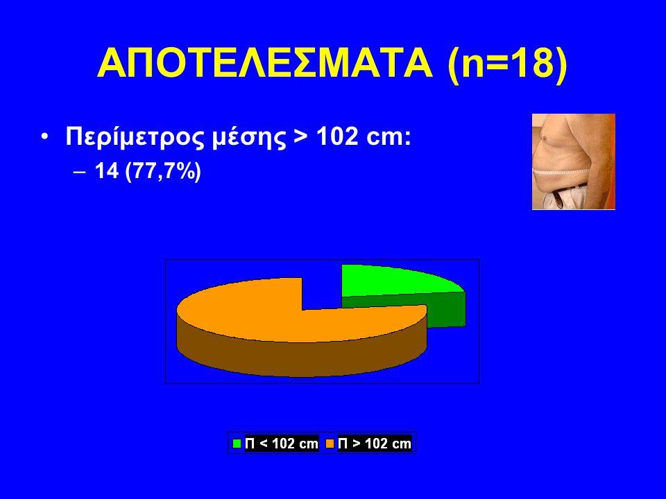 ΑΠΟΤΕΛΕΣΜΑΤΑ (n=18) Γνωστός Σακχ. Διαβήτης ή γλυκόζη νηστείας > 100 mg/dl: –11 (61%)
