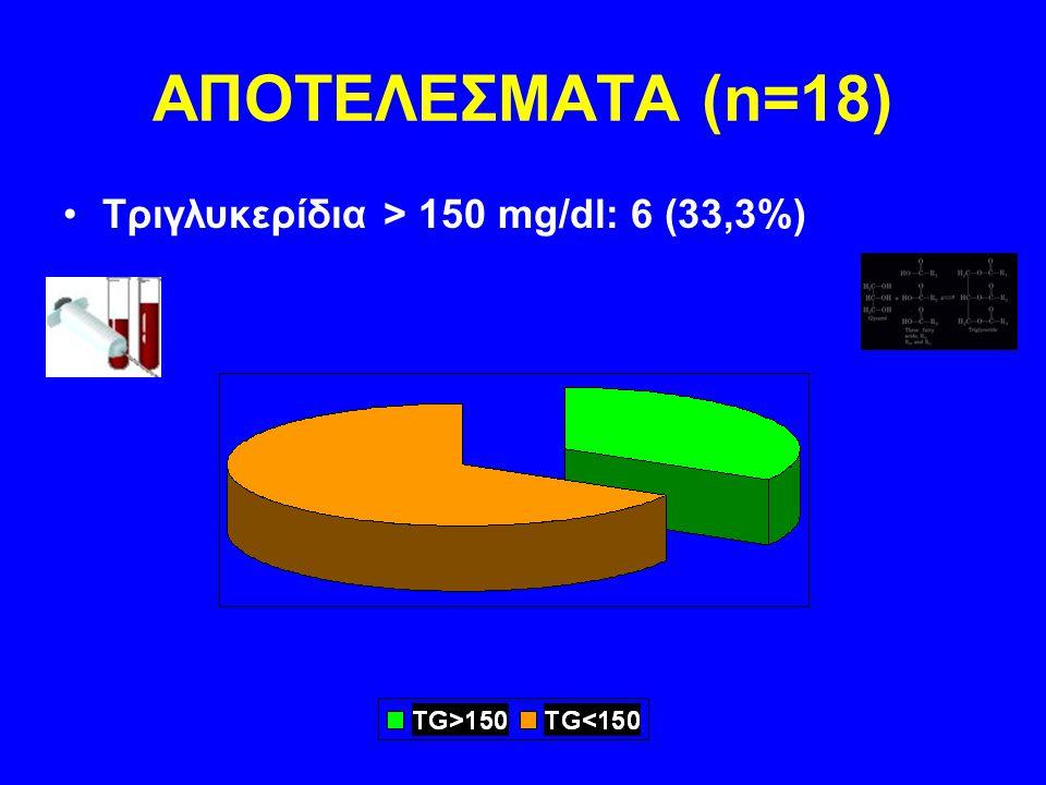 ΣΥΜΠΕΡΑΣΜΑΤΑ  Τόσο ο Σακχαρώδης διαβήτης όσο και η δυσλιπιδαιμία συμμετέχουν σημαντικά στην παθοφυσιολογία της Στυτικής Δυσλειτουργίας.
