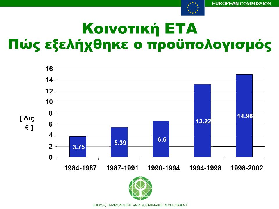 EUROPEAN COMMISSION Προϋπολογισμός ειδικών προγραμμάτων JRC 7% Ανθρώπινο δυναμικό 9% Καινοτομία & ΜΜΕ 2% Διεθνής Ρόλος 3% Πυρηνική ενέργεια 7% Ενέργεια και Περιβάλλον 14% Ανταγωνιστική ανάπτυξη 18% Κοινωνία της πληροφορίας 24% Ποιότητα ζωής 16% Συνολικά 5ο ΠΠ: 14,96 Δις€ 2,094