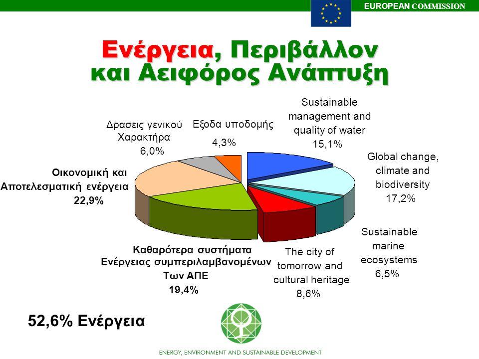 EUROPEAN COMMISSION Ενέργεια, Περιβάλλον και Αειφόρος Ανάπτυξη Global change, climate and biodiversity 17,2% Sustainable management and quality of wat