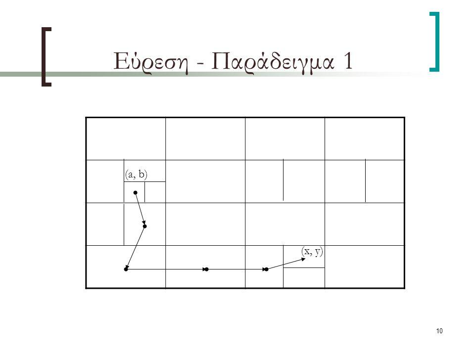 10 Εύρεση - Παράδειγμα 1 (x, y) (a, b)